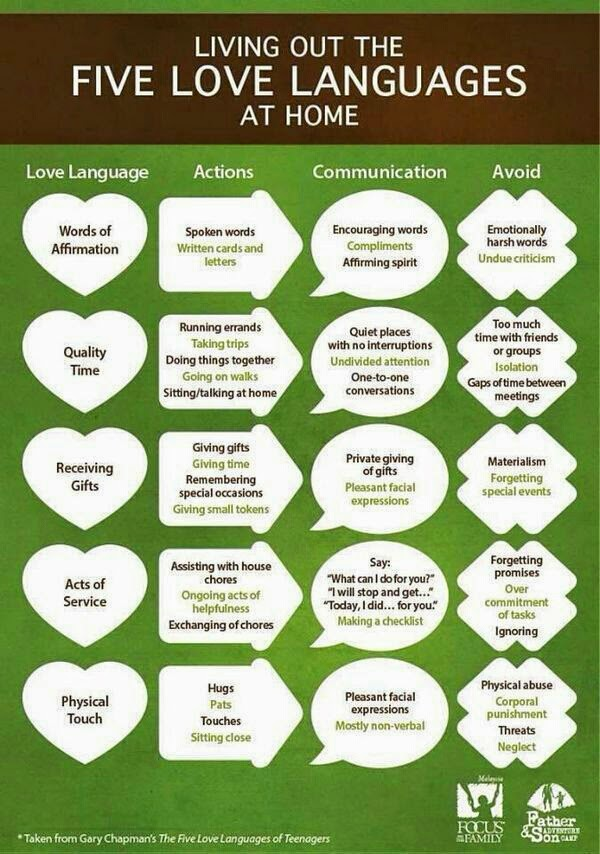 "From the book ""The Five Love Languages"" by Gary Chapman"